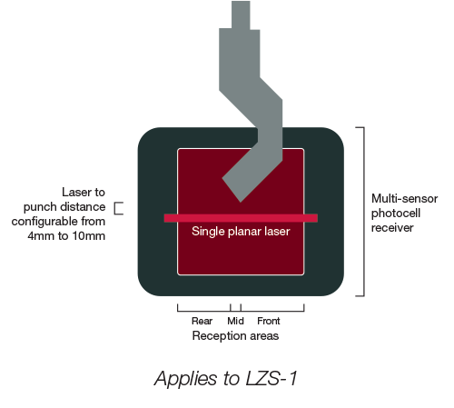 Optical Protection Lzs 1