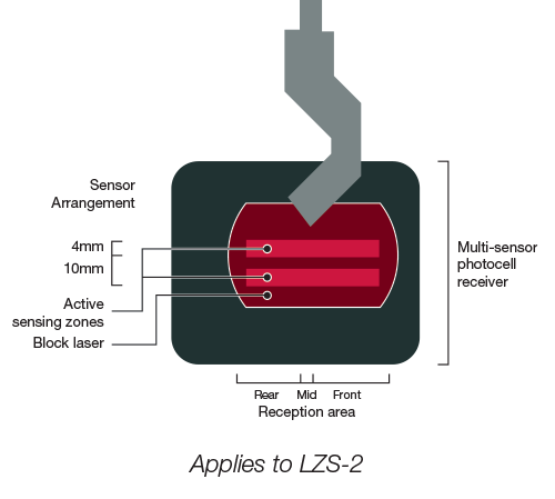 Optical Protection Lzs 2