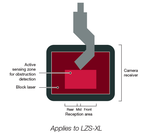 Optical Protection Lzs Xl