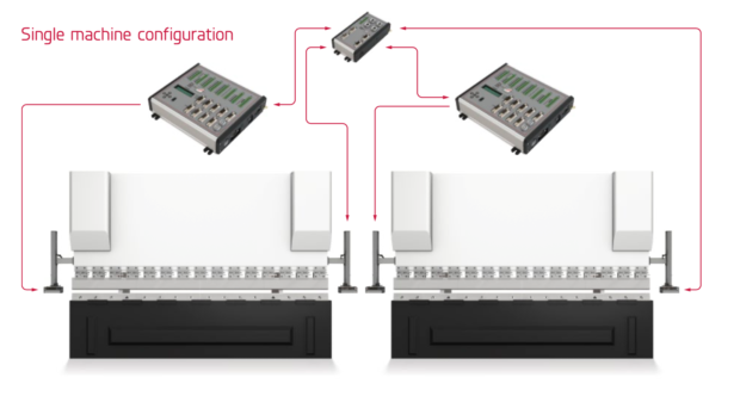 Single machine configuration