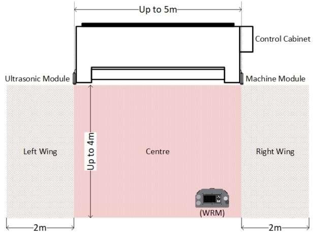WFP Operating Zones
